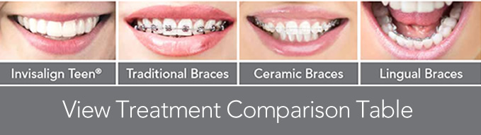 invisalign teen treatment comparison table